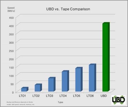 UBD vs tape 500x418