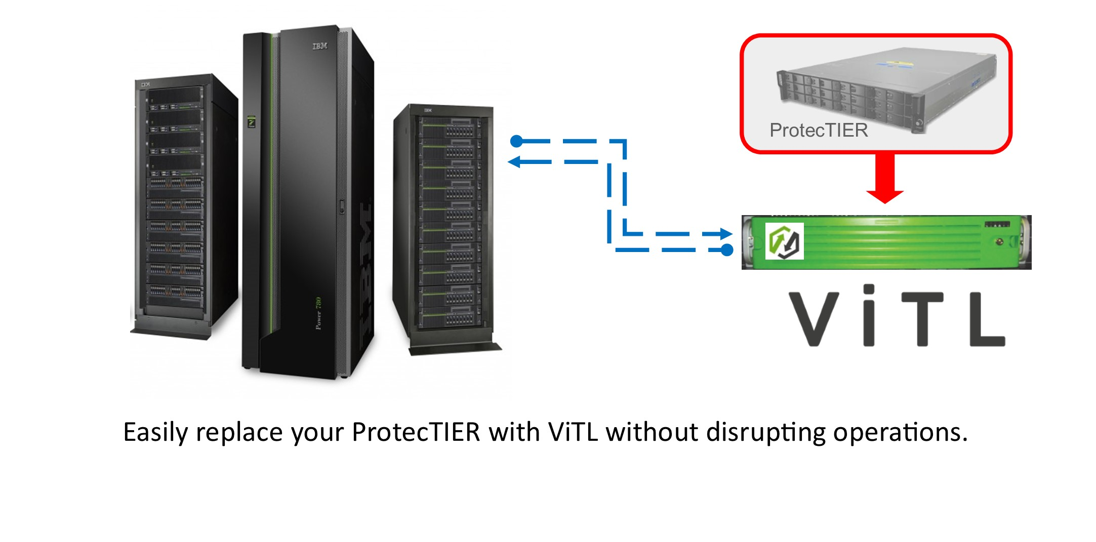 Replace ProtecTIER With LaserVault ViTL For IBM i